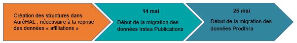 Calendrier de la migration INRAE